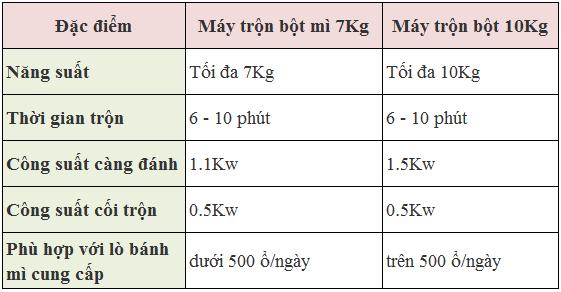 So sánh máy trộn bột 7kg và 10kg