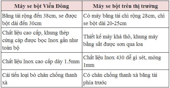 So sánh máy se bột Viễn Đông và các dòng mấy trên thị trường