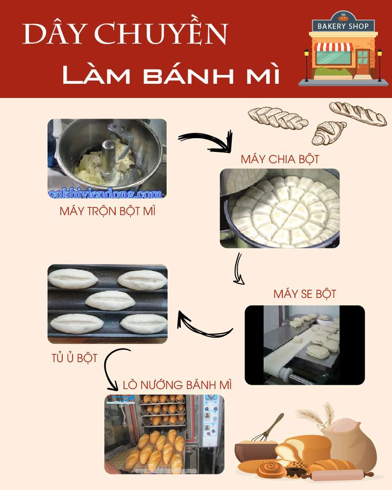 Tổng hợp các dòng máy trong dây chuyền làm bánh mì hiện đại!