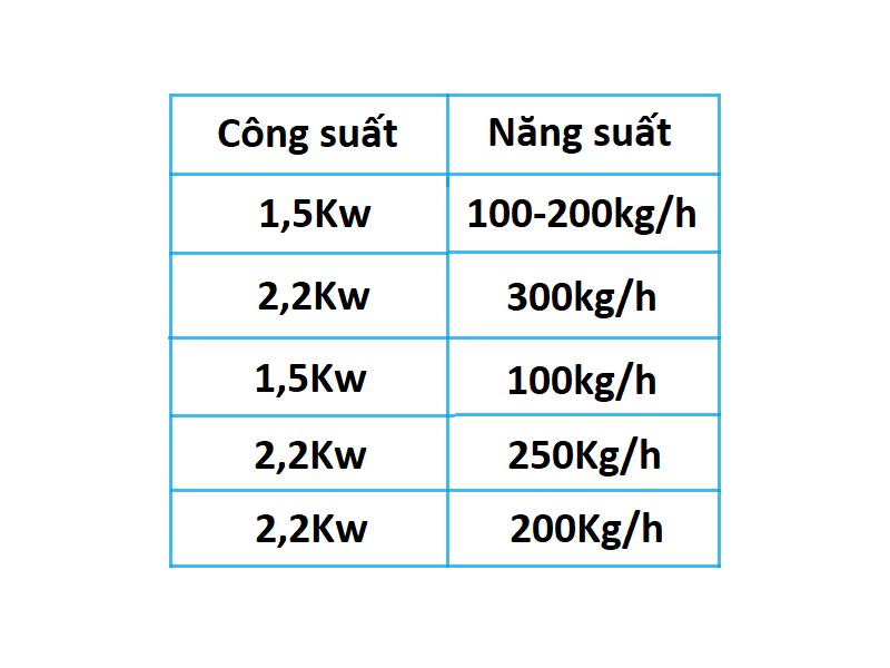 Công suất và năng suất chênh lệch của các máy tách xương cá trên thị trường
